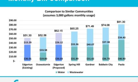 Edgerton increases water, sewer rates