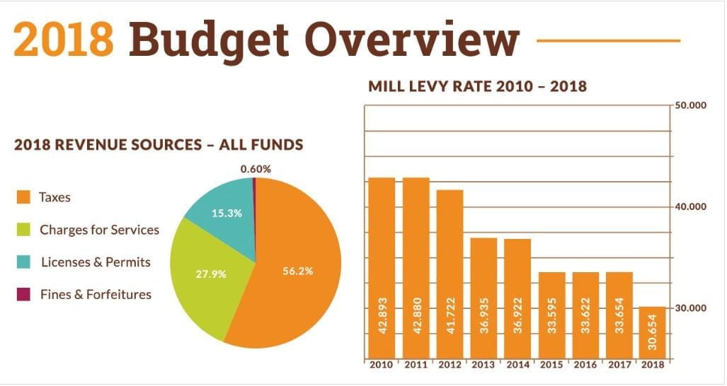 Gardner increases tax mill levy, other entities decrease their mill