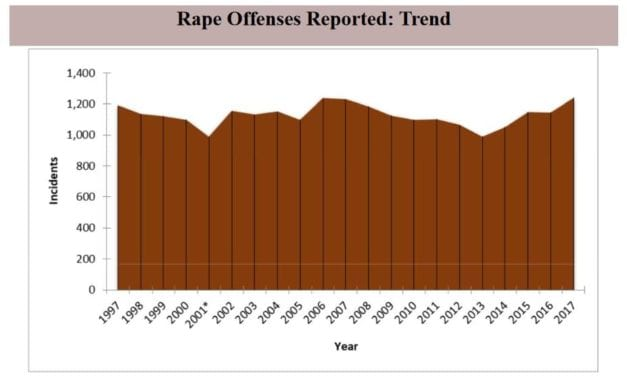 Domestic violence, stalking and rape report published by KBI
