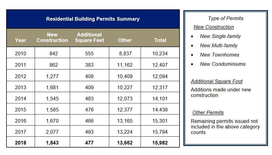 2018 sees building permit increase