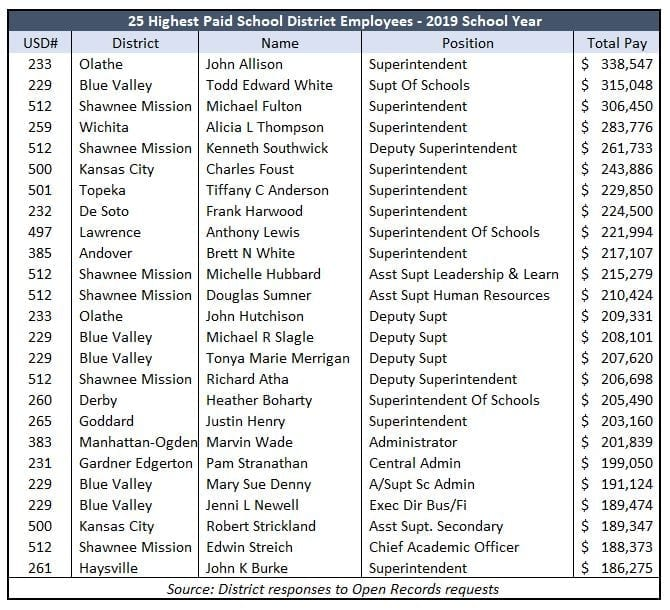 2019 school payroll: 679 employees in 29 districts paid over $100,000