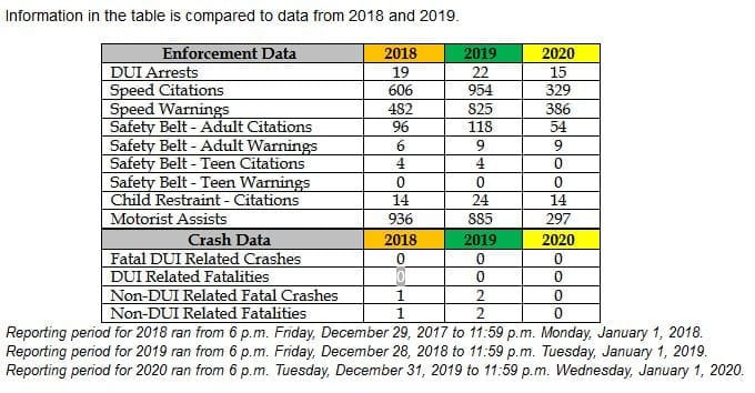 KDOT releases New Year's report