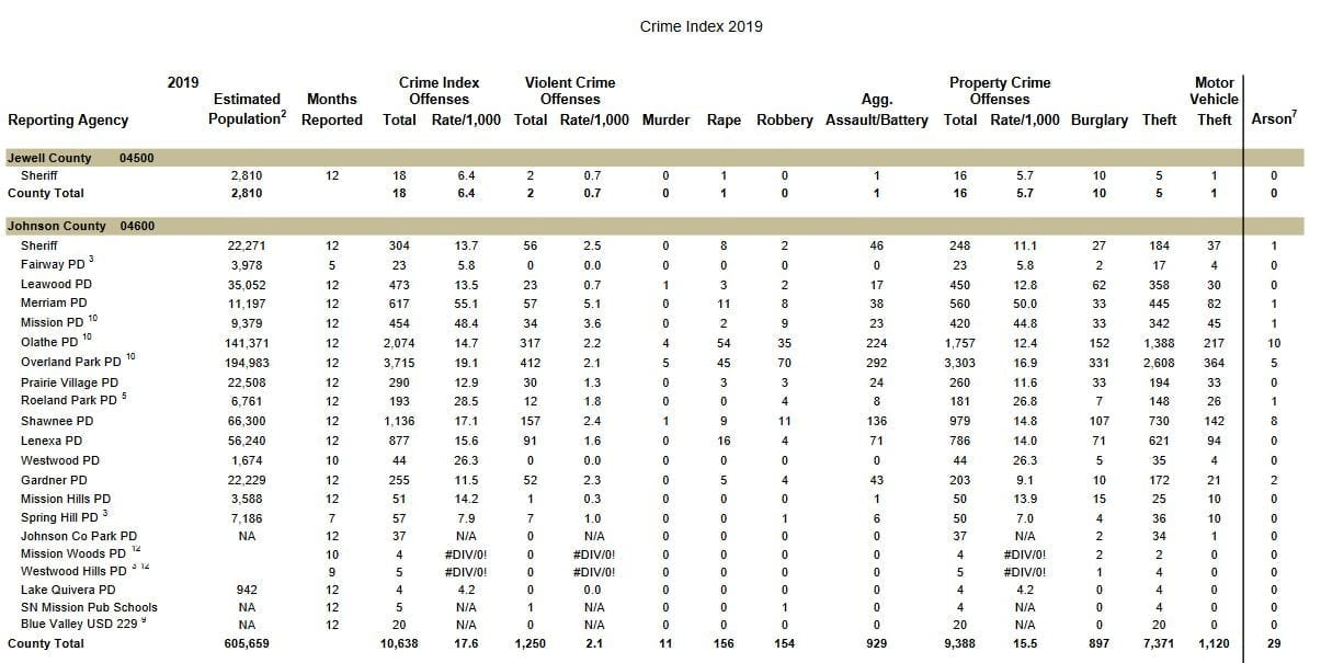 Kansas Bureau of Investigation says crime index drops in 2019