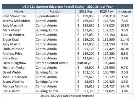 USD 231 administrator pay increases